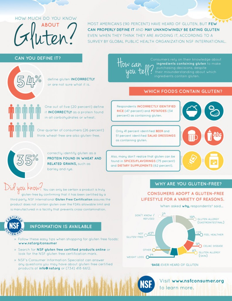 NSF international survey gluten free infographic